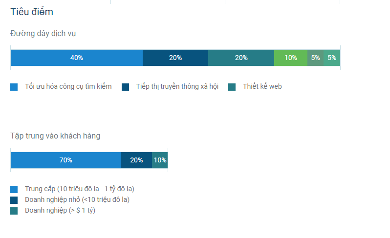 SEO chiếm 40% dịch vụ cung cấp của công ty