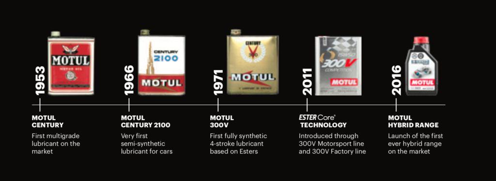 История Motul