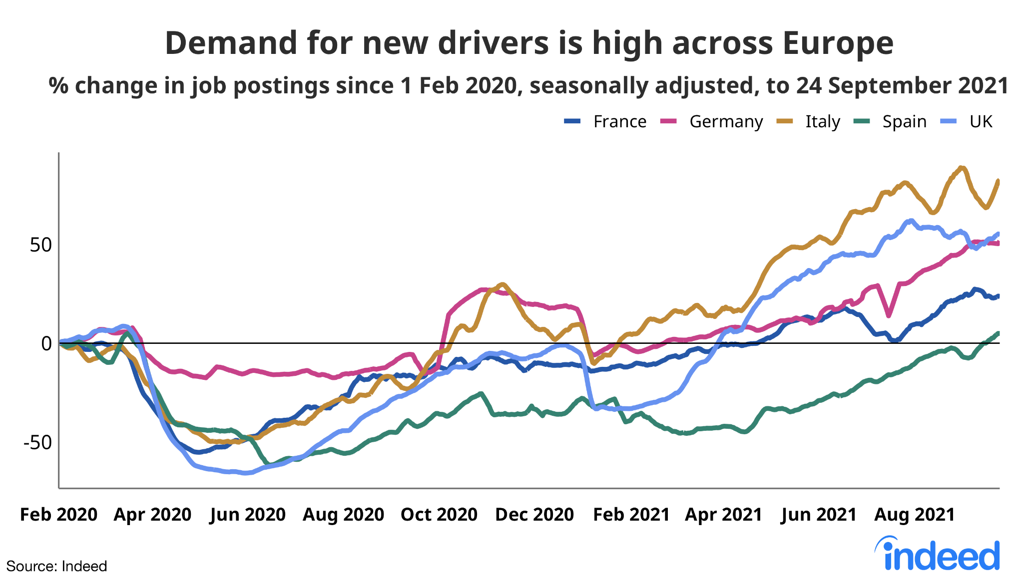 """A line graph titled """"Demand for new drivers is high across Europe"""""""