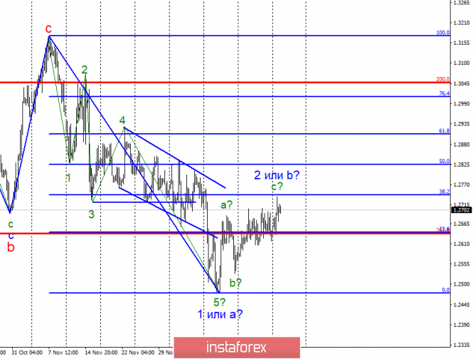 Wave analysis of GBP / USD for December 26. The pair is preparing for a reversal?