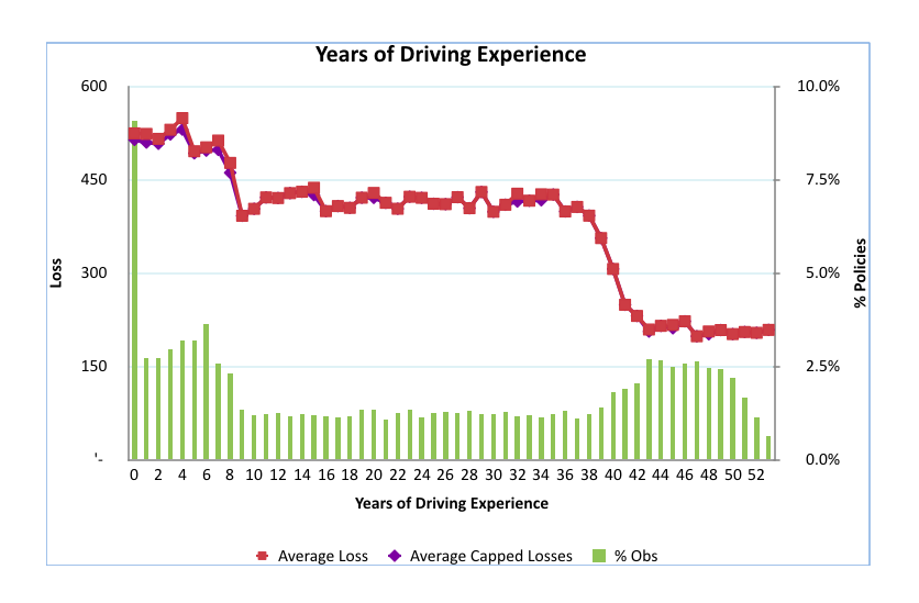 Years of Driving Experience vs. Capped Loss