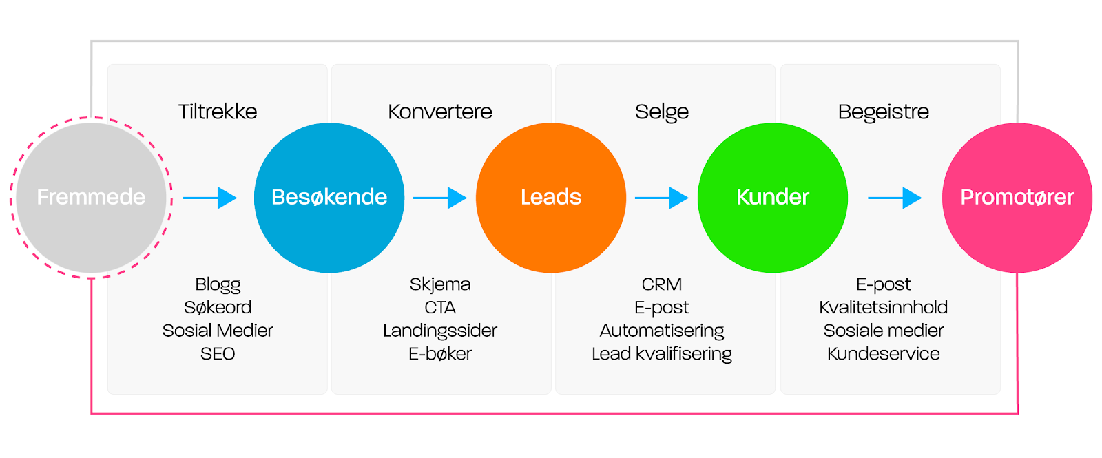 inbound marketing metodikken