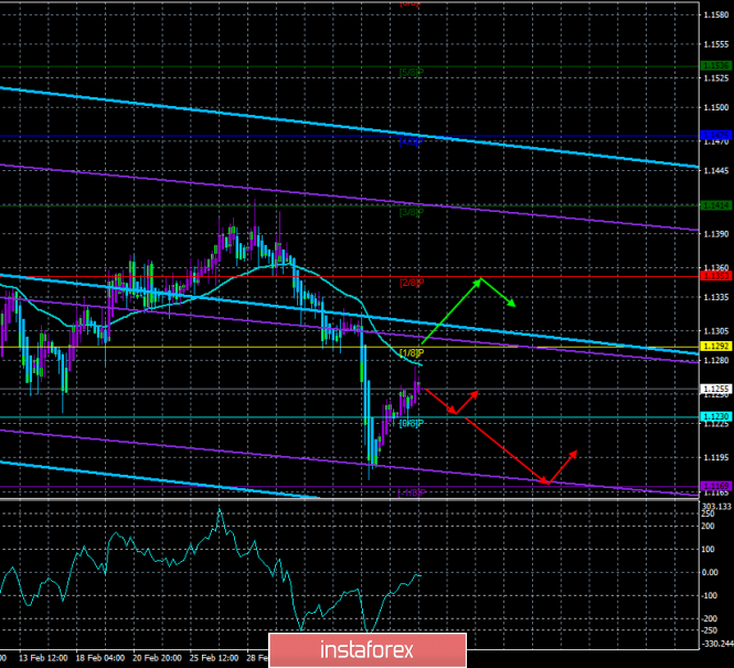 "EUR / USD. March 12. The trading system. ""Regression Channels"". The report on inflation in the US can ""shake"" the pair"