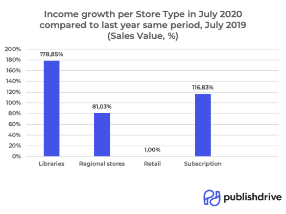 PublishDrive's income growth per store type in July 2020 compared to one year ago