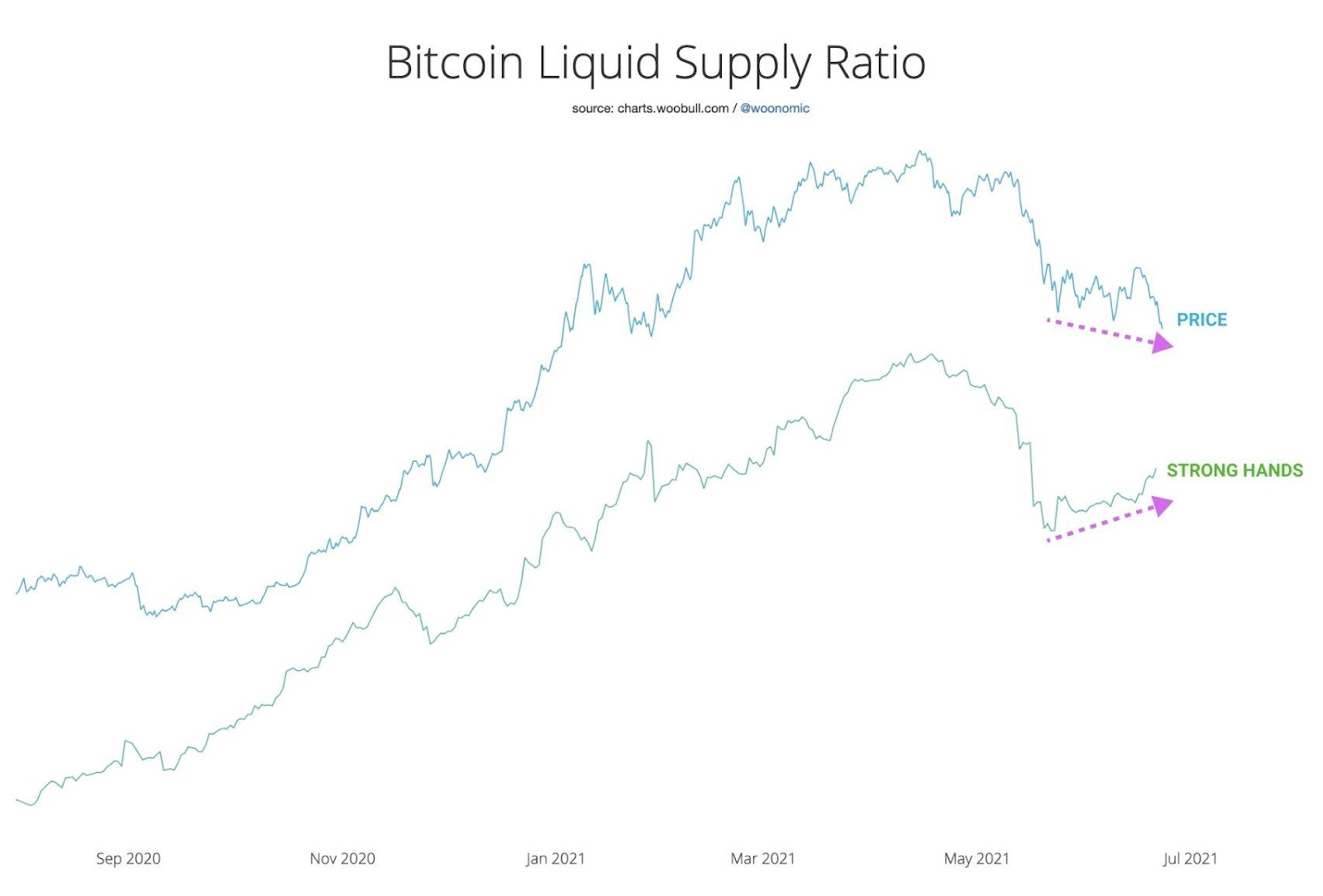 Bitcoin Liquid Supply Ratio.jpg