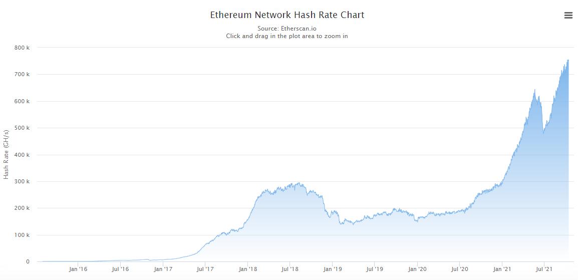 Gráfico mostrando o hash rate do Ethereum subindo para máxima histórica