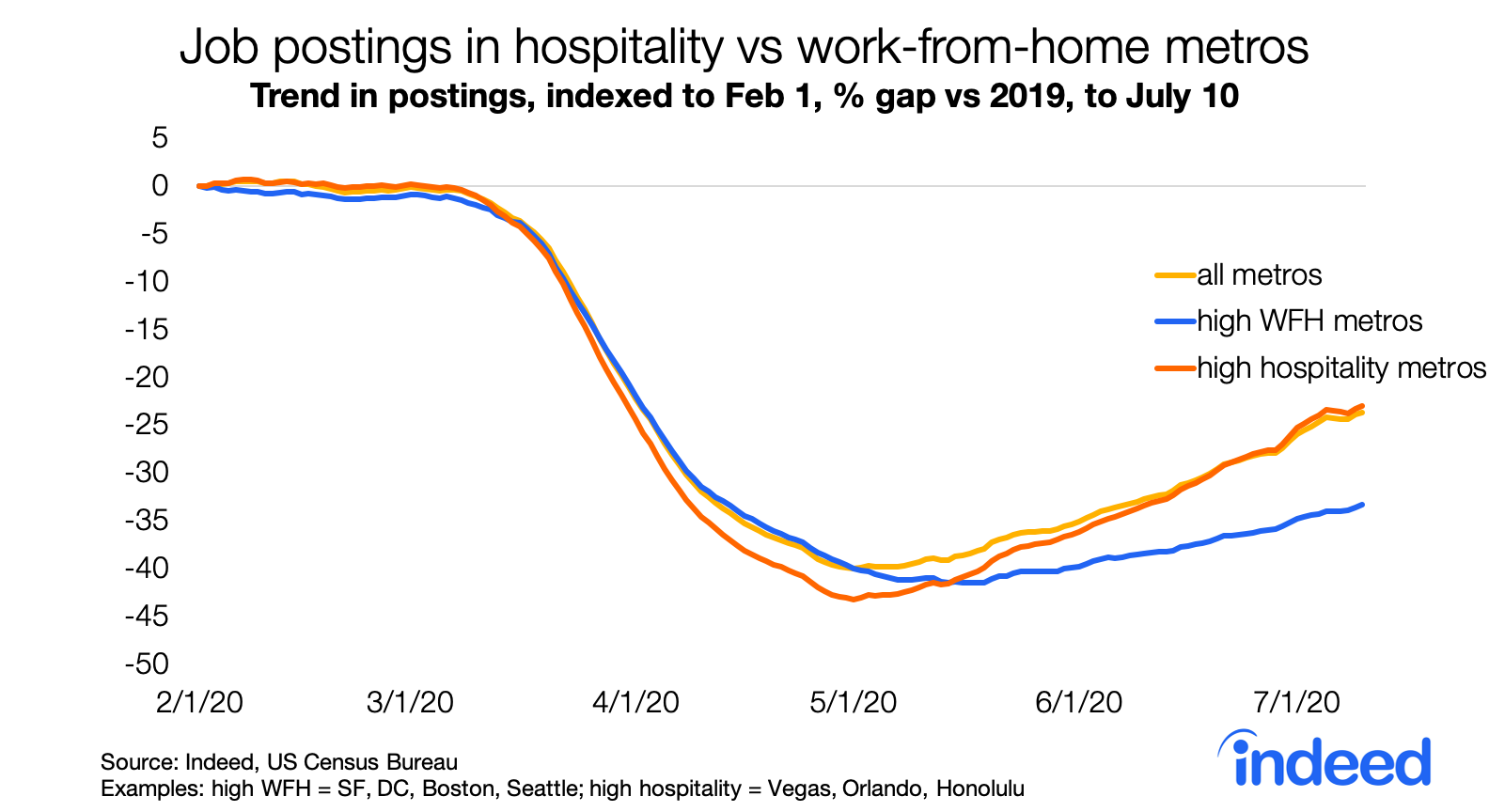 Job postings in hospitality vs work from home metros