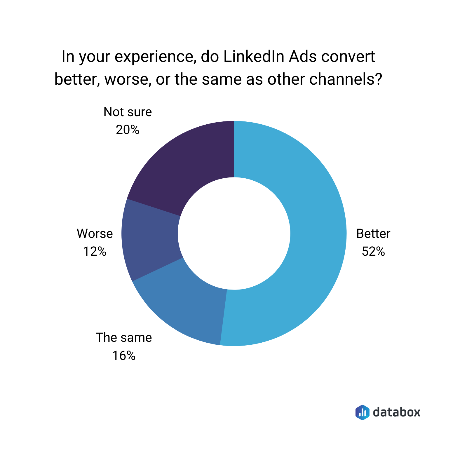 In your experience, do Linkedin ads convert better, worse, or the same as other channels?