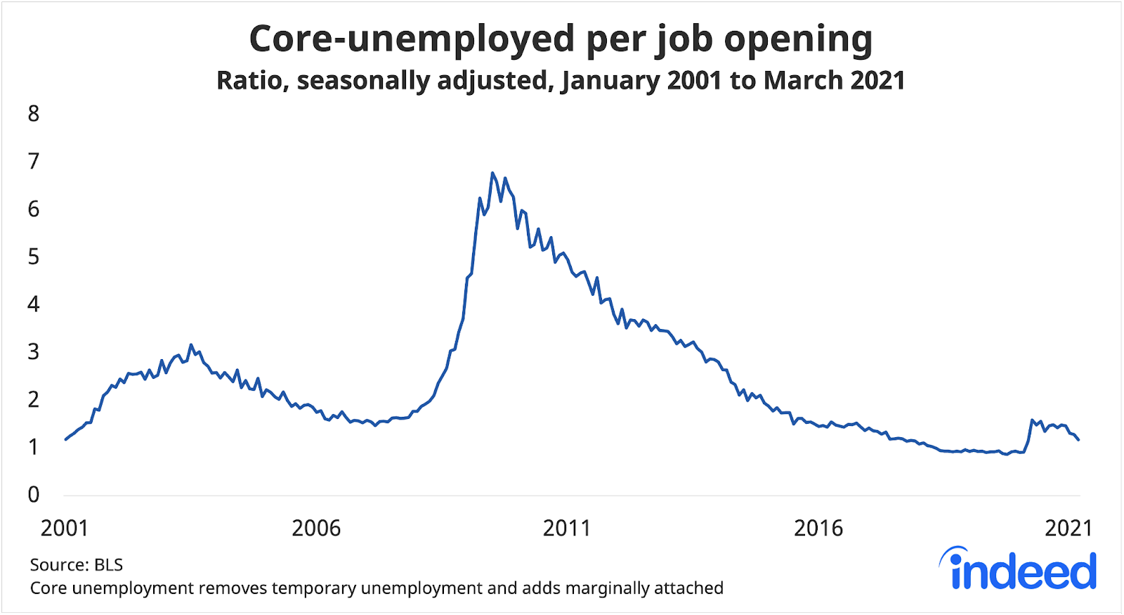 Line graph showing core unemployed per job opening