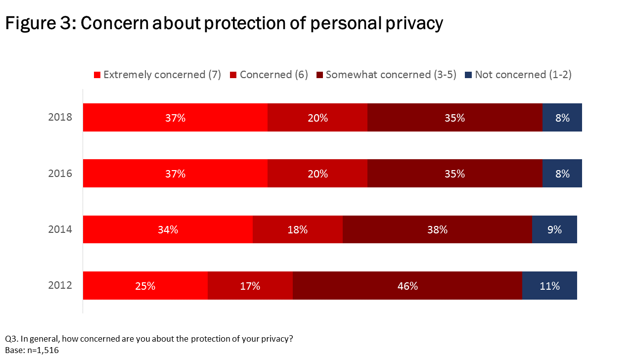 Figure 3: Concern about protection of personal privacy