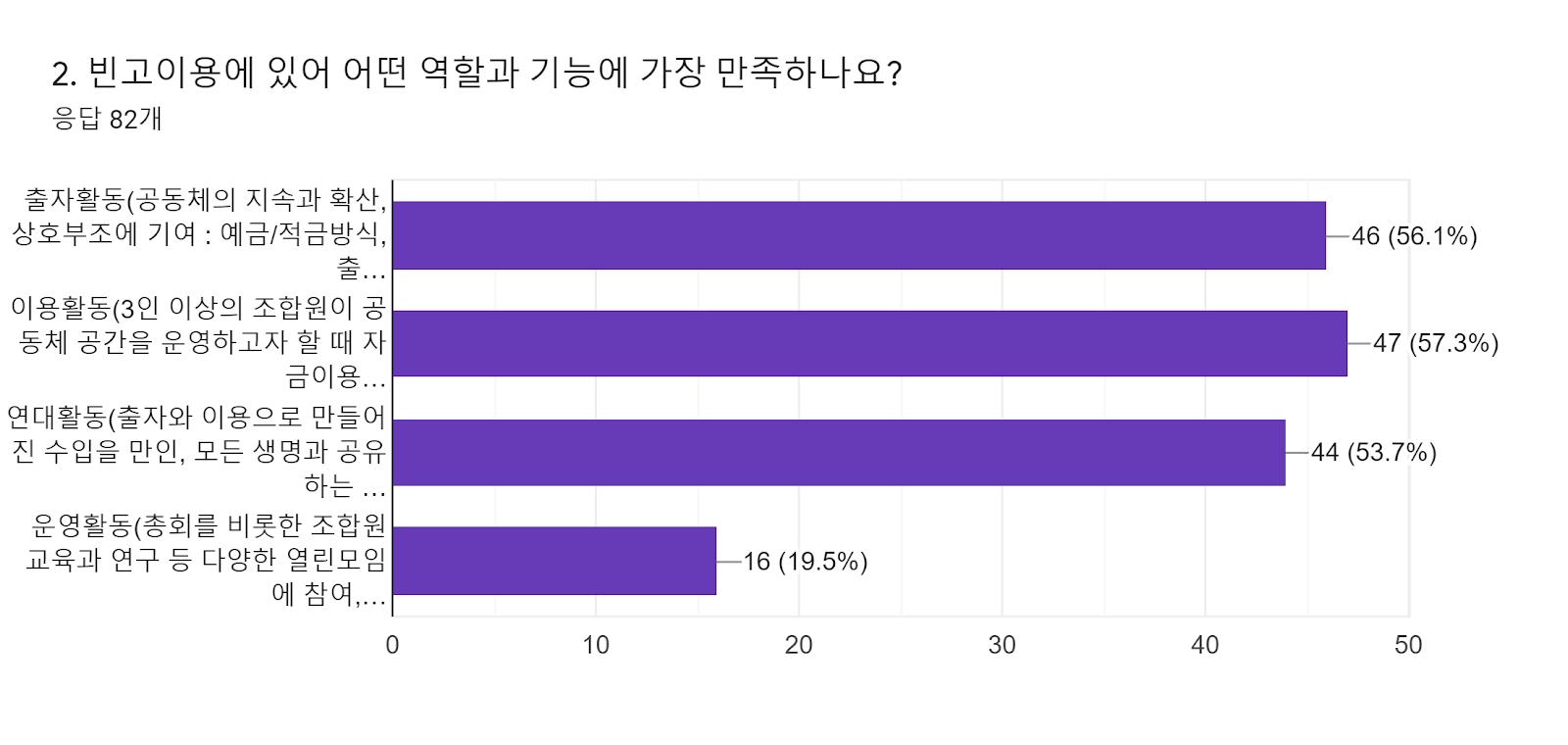 양식 응답 차트. 질문 제목: 2. 빈고이용에 있어 어떤 역할과 기능에 가장 만족하나요? . 응답 수: 응답 82개.