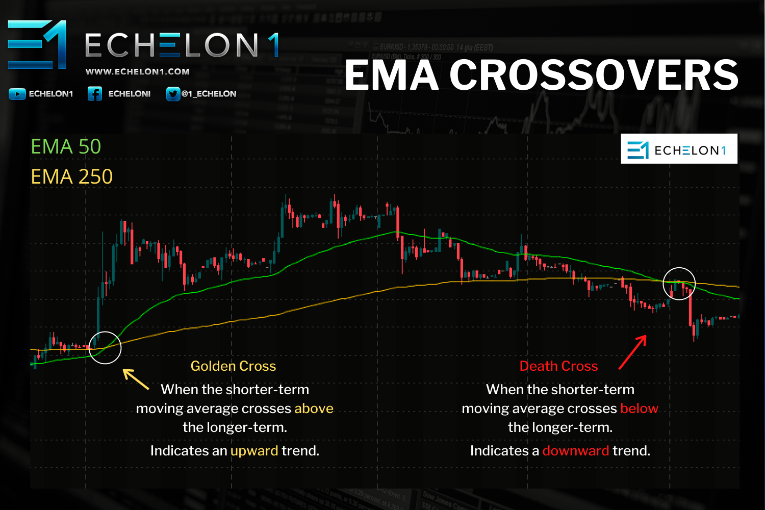 INFOGRAPHIC - EMA Crossovers - Moving Averages