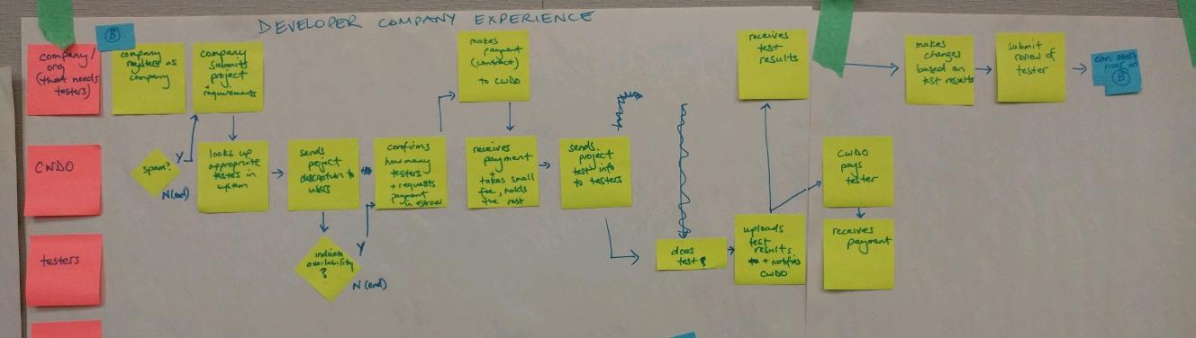 Process B.jpg