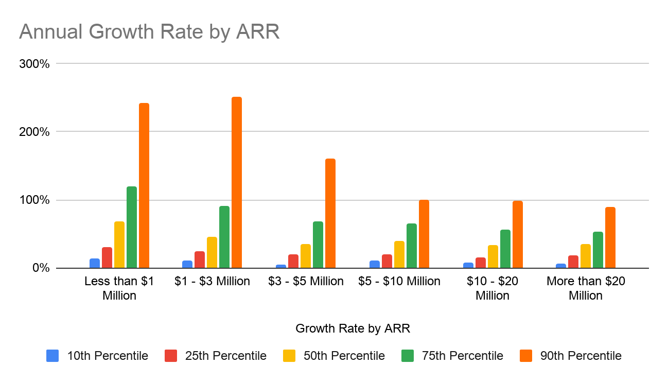 Annual growth rate by ARR.