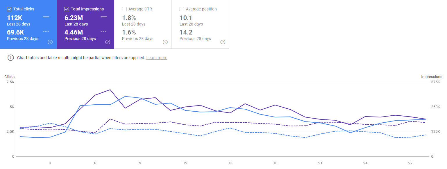 Google Search Console Change Data for Entity Oriented Search