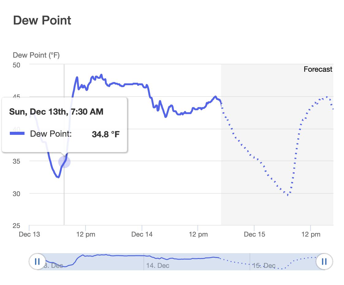 Dew point reading on Semios web app