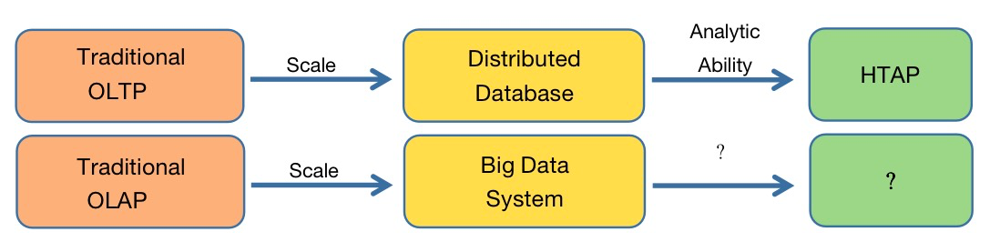 distributed database vs big data system