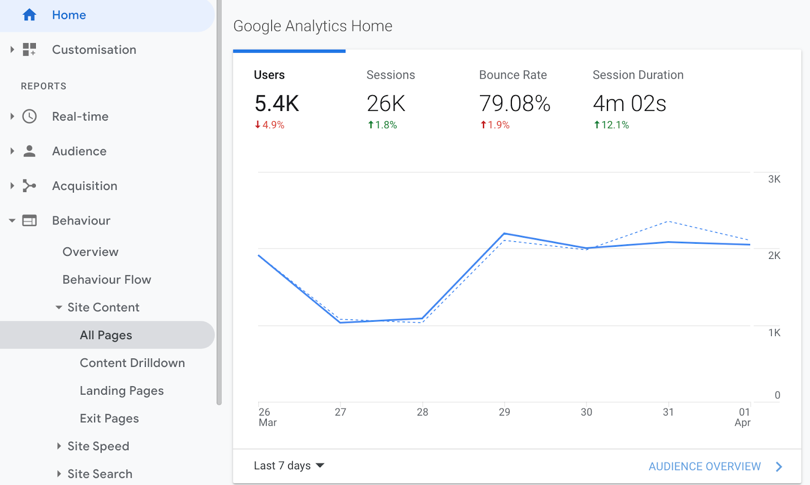 GDPR Google Analytics