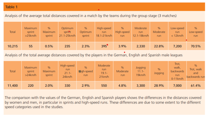 Running Stats for soccer players from FIFA - Men and women compared - How Far Do Soccer Players Run in a Game?