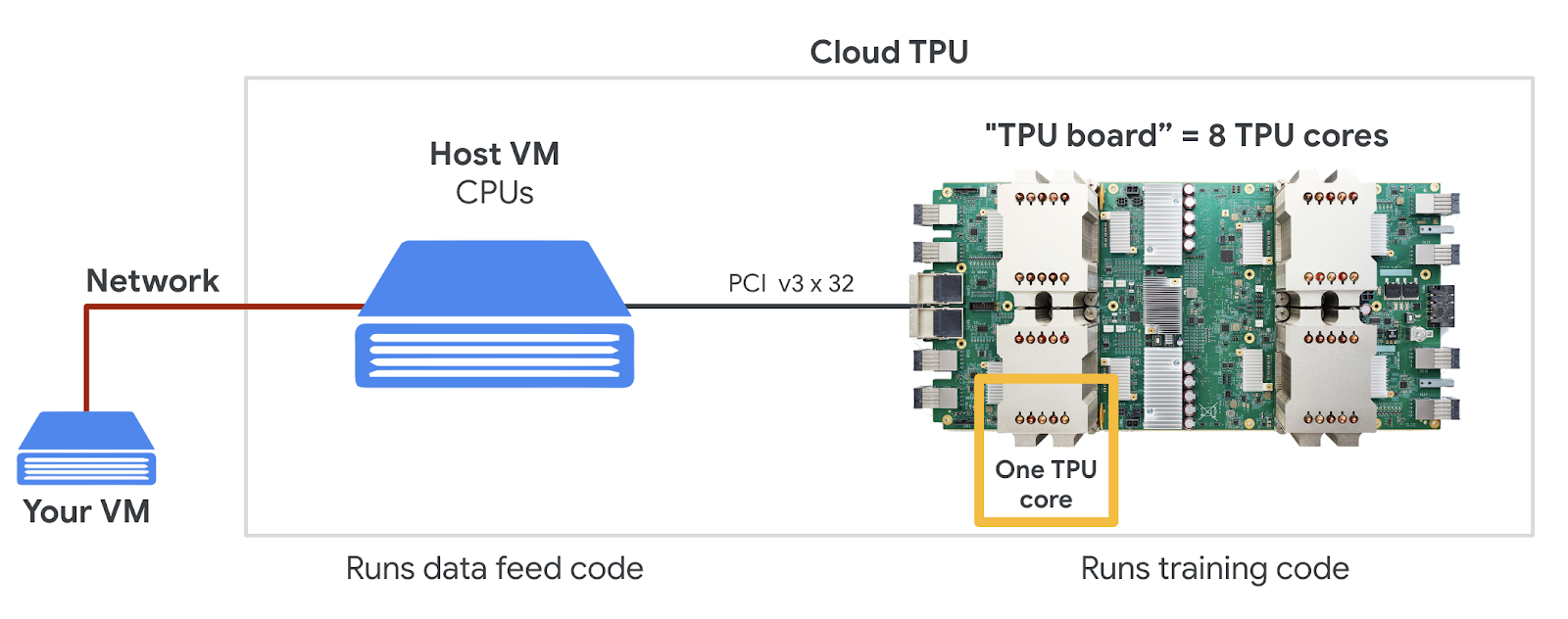 TPU-speed data pipelines: tf data Dataset and TFRecords