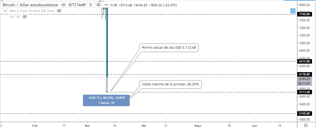 Precio de Bitcoin se hunde un 28% en medio de una escalada de incertidumbre de la economía global.