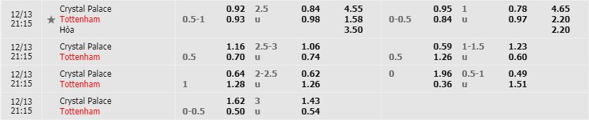 Tỷ lệ kèo Crystal Palace vs Tottenham Hotspur mới nhất của nhà cái FB88