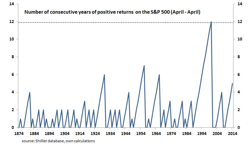 Consecutive stock gains