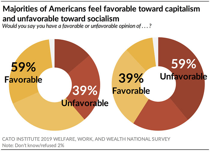 Majorities of Americans feel favorable toward capitalism and unfavorable toward socialism