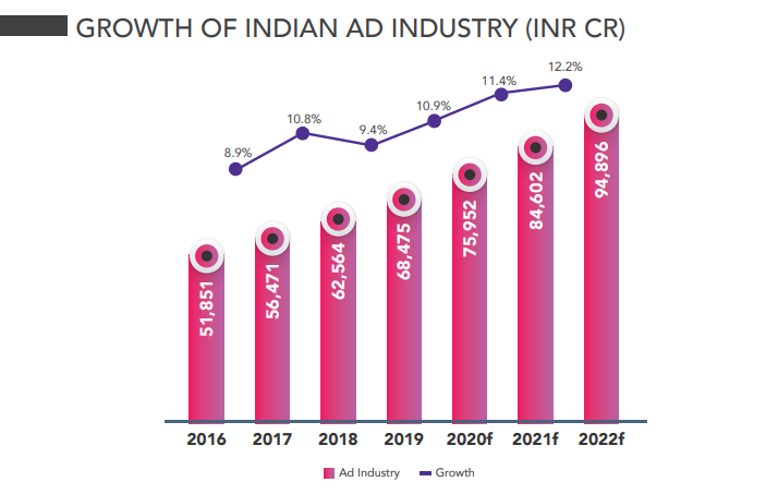 Scope of Digital Marketing In India in 2020