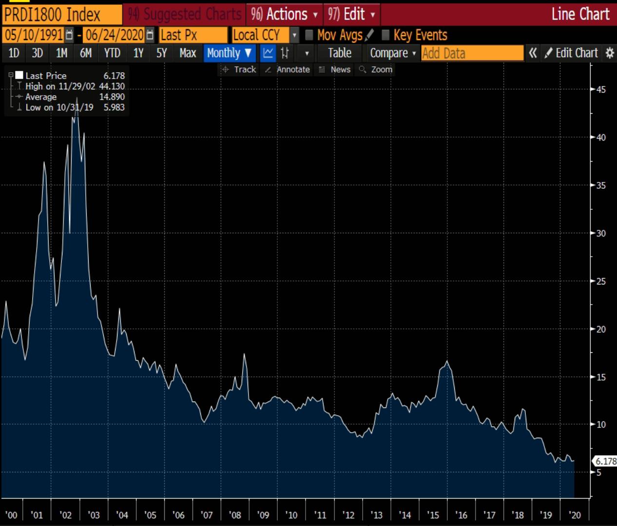 Gráfico apresenta variação de juro de 5 anos no Brasil.
