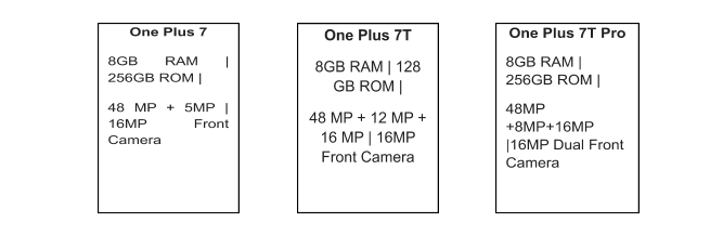 The figure shows different one plus 7 model and their few specifications like Ram and about camera.