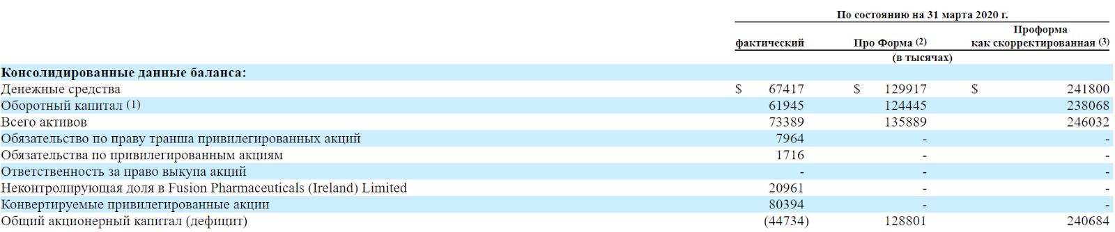 Обзор IPO Fusion Pharmaceuticals.