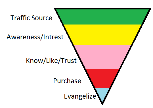 Example of Marketing Funnel Diagram