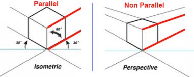 prospectic view vs isometric