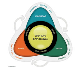 Customer experience improvement framework by Foviance - now Seren - click for larger image and post
