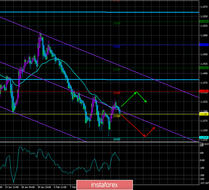 """EUR / USD. February 19th. The trading system. """"Regression Channels"""". The second day in a row without news"""