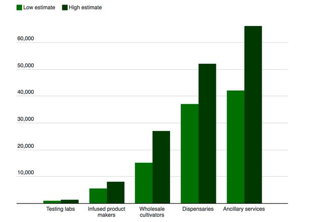 marijuana-jobs-sector-2016.png