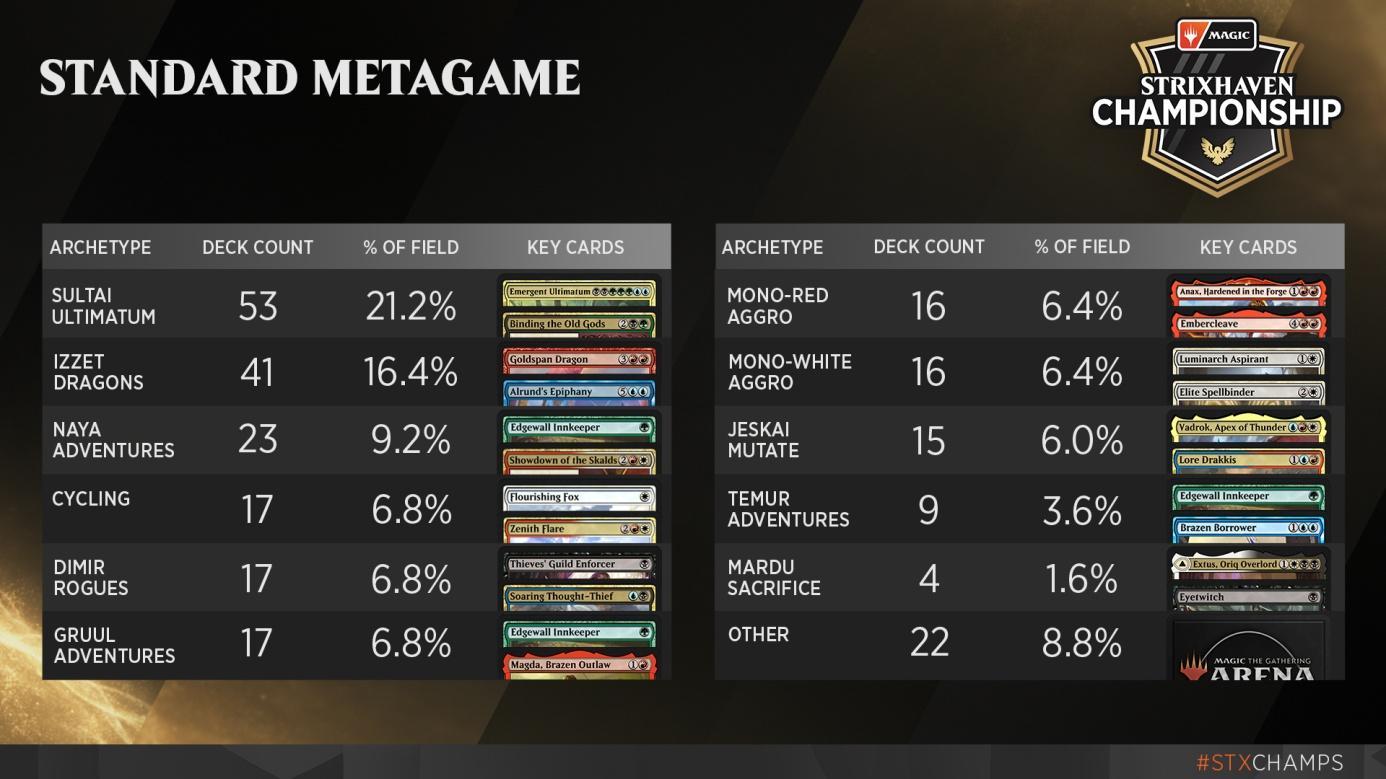 C:UsersJosef JanákDesktopMagicStředeční VýhledyStředeční Výhledy 12Strixhaven Championship - Standard Metagame.jpg
