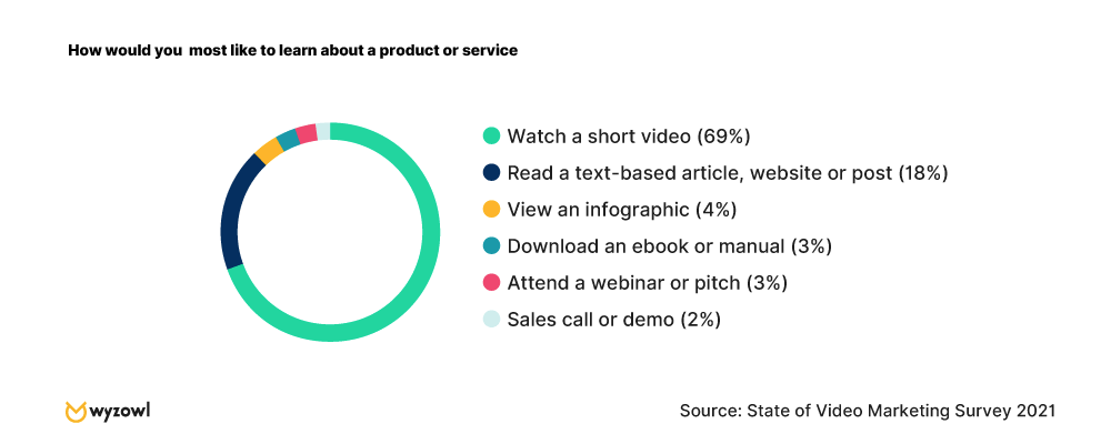Chart - How people would most like to learn about a product or service