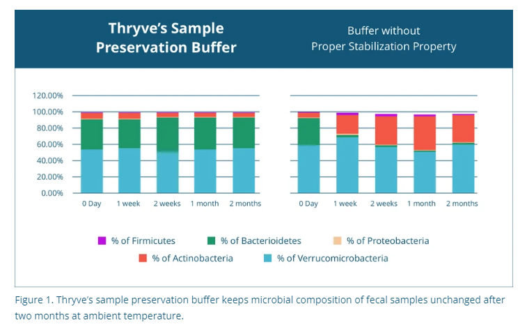 Thryve Review — Can You Trust Thryve's Microbiome Test and Probiotic Blends? 37