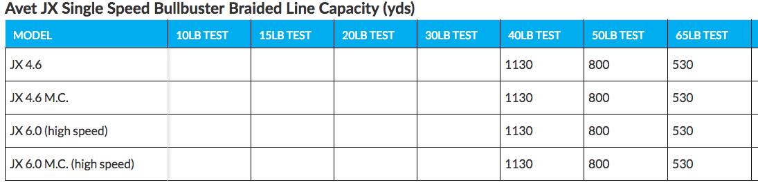 Avet JX 2 Speed Reel Braided Line Capacity