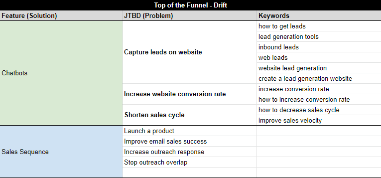 Top of the funnel keyword mapping for Drift.