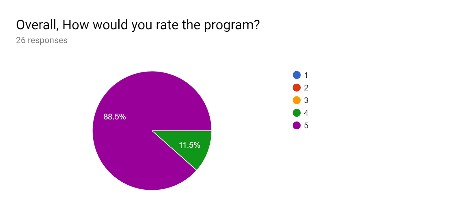 Forms response chart. Question title: Overall, How would you rate the program?. Number of responses: 26 responses.
