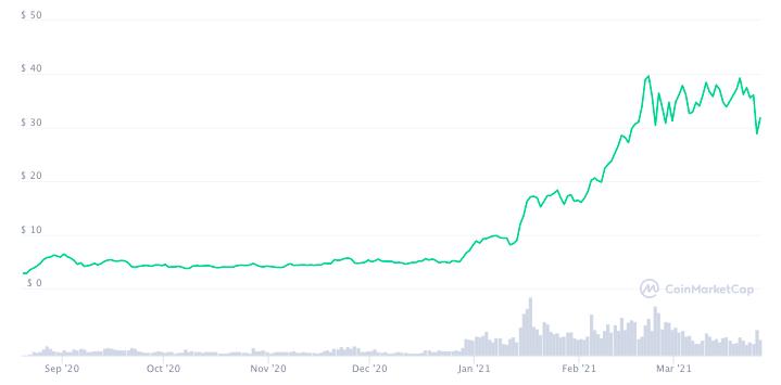 График цены DOT с момента запуска свободной продажи.