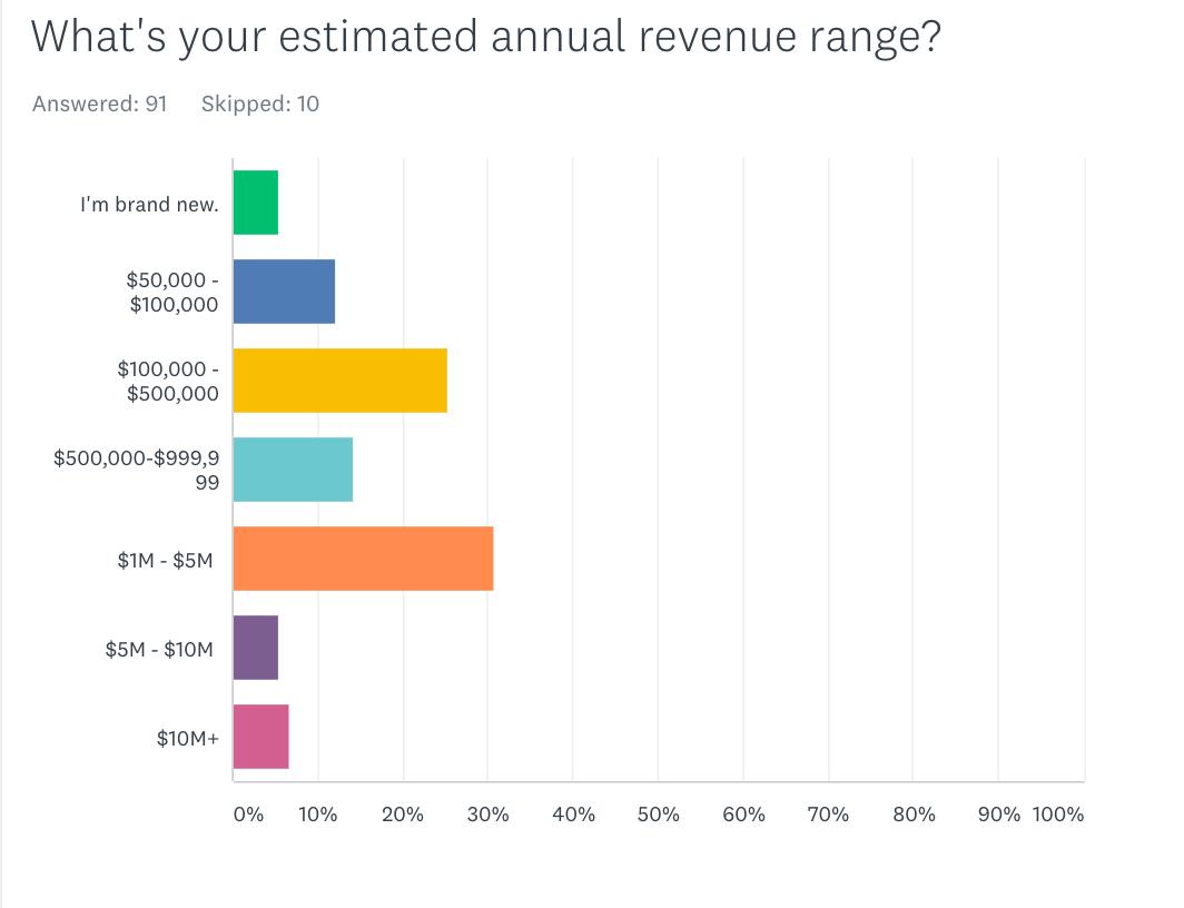Estimate annual eCommerce revenue