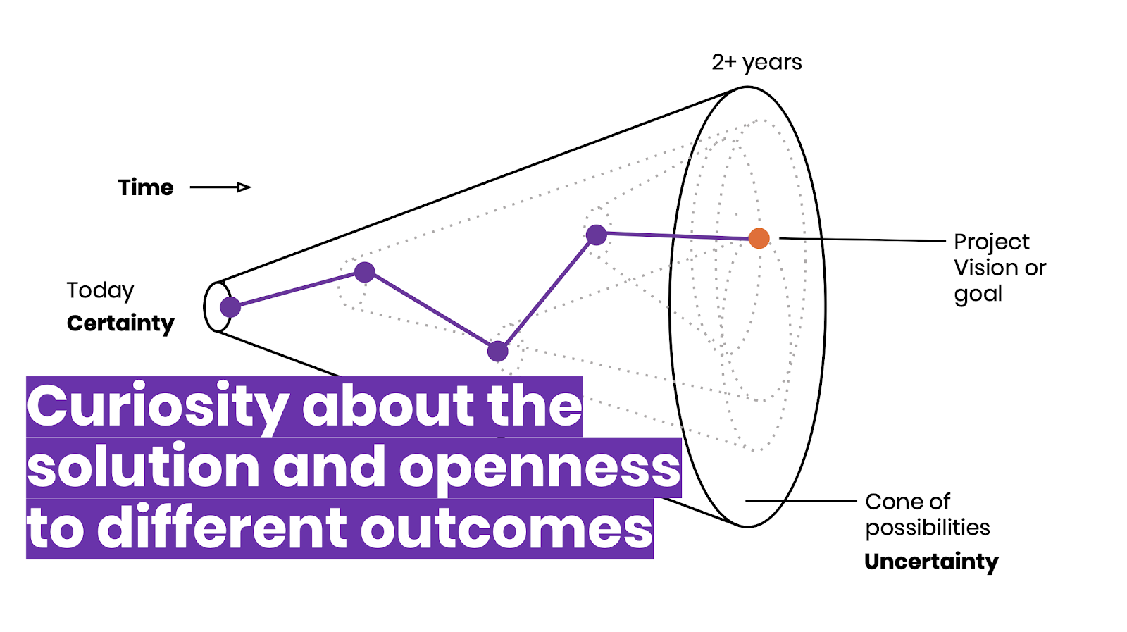 Curiosity about the solution and openness to different outcomes