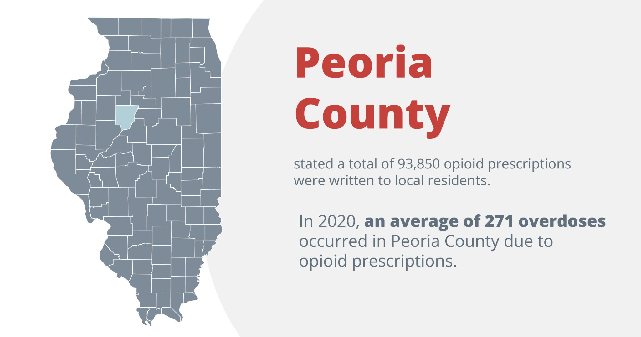 Peoria county stated a total of 93,850 opioid prescriptions were written to local residents. In 2020, an average of 271 overdoses occurred in peoria county due to opioid prescriptions
