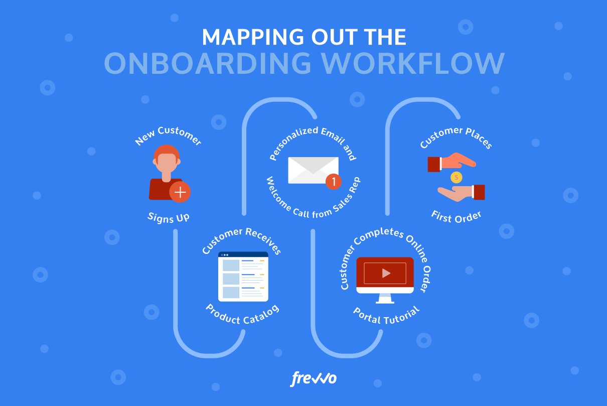Map out the Onboarding Process