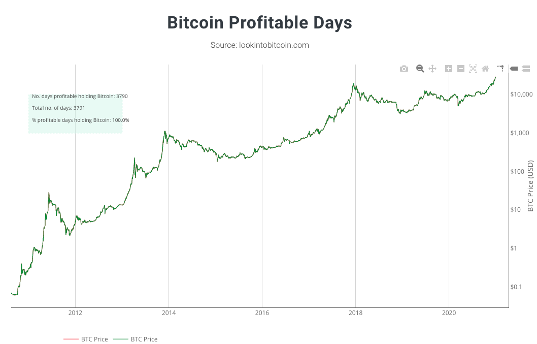 Dias lucrativos para comprar e segurar bitcoin: 100% (gráfico)