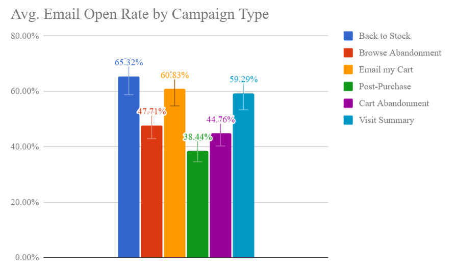 open rate graph by campaign